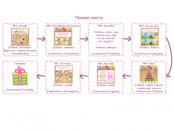 Пример цепочки заданий в квесте